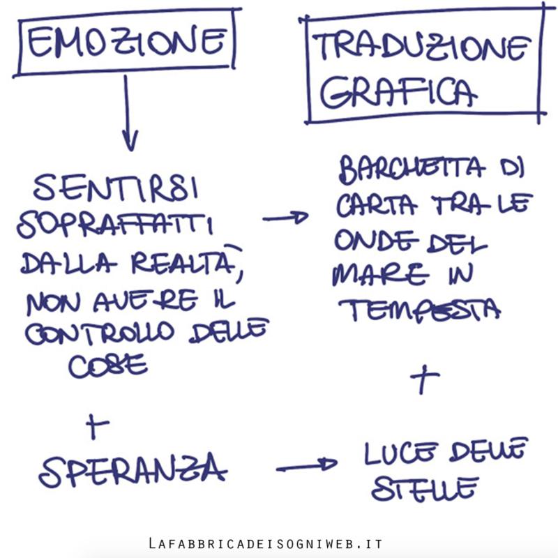 Disegnare con le emozioni 1) comprendi la tua emozione del momento e prendi appunti